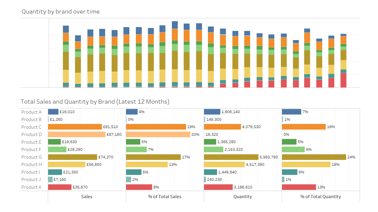 Interactive dashboards help you see identify key trends and drill down into more detail